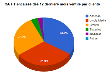 statistiques commerciales